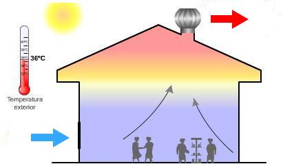 ลูกหมุนระบายอากาศ (Air Ventilator)